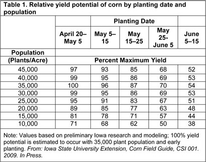 This chart shows relative yield potential of corn by planting date and population.