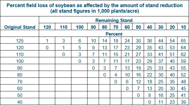This chart shows percent field loss of soybeans affected by stand reduction.
