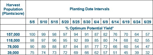 This chart shows the planting date intervals for soybeans.