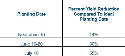 This chart shows soybean planting dates and percent yield reduction.