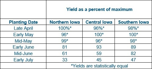 this chart shows soybean yield loss potential after replanting.