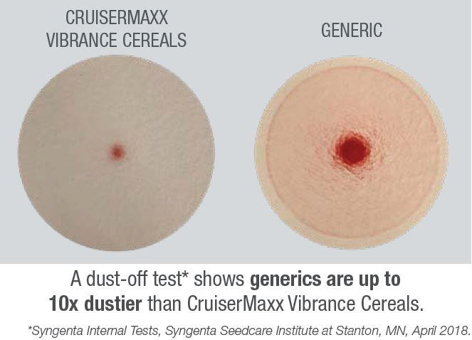 This chart compares dust levels of CruiserMaxx Vibrance Cereals and generics.