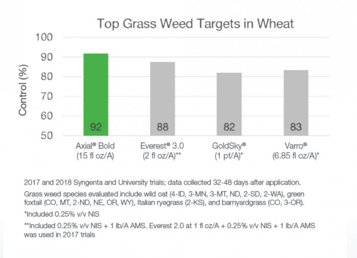 This agronomic image compares effective control of grass weeds