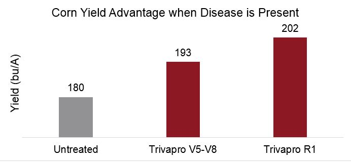 This chart shows the yield advantage of Trivapro fungicide