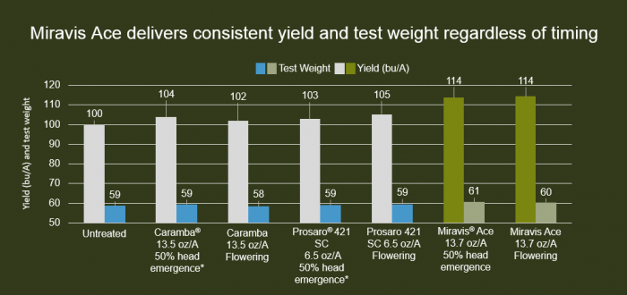 In trials comparing Miravis Ace to older fungicides at both 50% head emergence and flowering, Miravis Ace consistently provided better head scab control with better test weights and higher yields than older treatments.