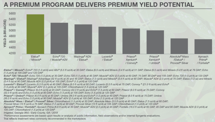 This chart shows A combination of Elatus and Miravis provides a higher yield potential than other fungicides.