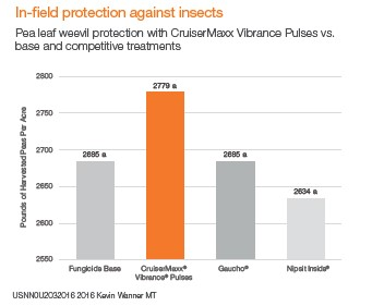 This graph compares in-field seed treatment protections