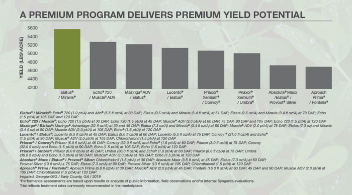 This chart compares fungicide success on yield potential