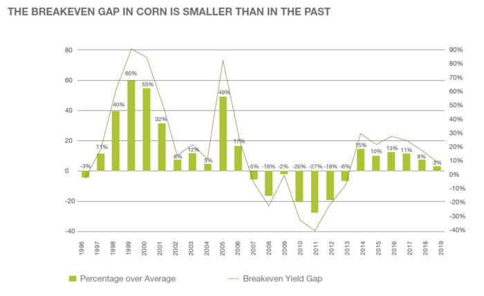 This chart shows the break even point in corn yield